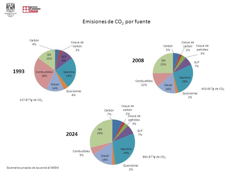 Emisiones de CO 2 por fuente 227.87 Tg de CO 2 410.45 Tg de CO 2 661.97 Tg de CO 2 Escenarios propios de acuerdo al MEEM