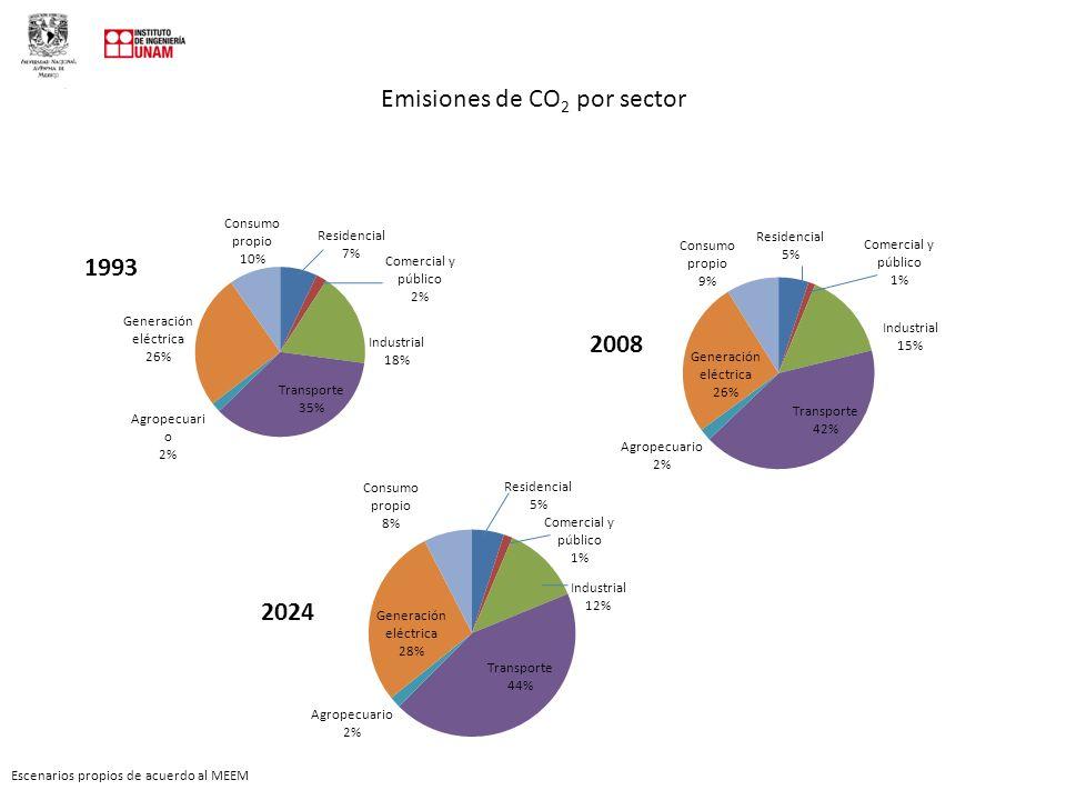 Emisiones de CO 2 por sector Escenarios propios de acuerdo al MEEM