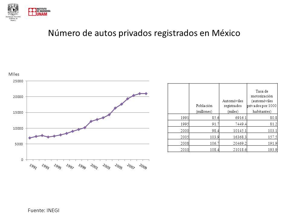 Número de autos privados registrados en México Fuente: INEGI Población (millones) Automóviles registrados (miles) Tasa de motorización (automóviles privados por 1000 habitantes) 199185.66916.180.8 199591.77449.481.2 200098.410145.1103.1 2005103.916368.3157.5 2008106.720469.2191.9 2010108.421018.6193.9 Miles