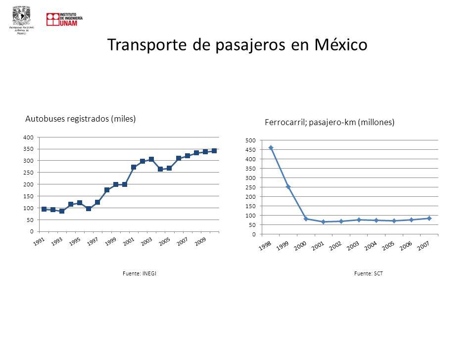 Transporte de pasajeros en México Autobuses registrados (miles) Ferrocarril; pasajero-km (millones) Fuente: INEGIFuente: SCT
