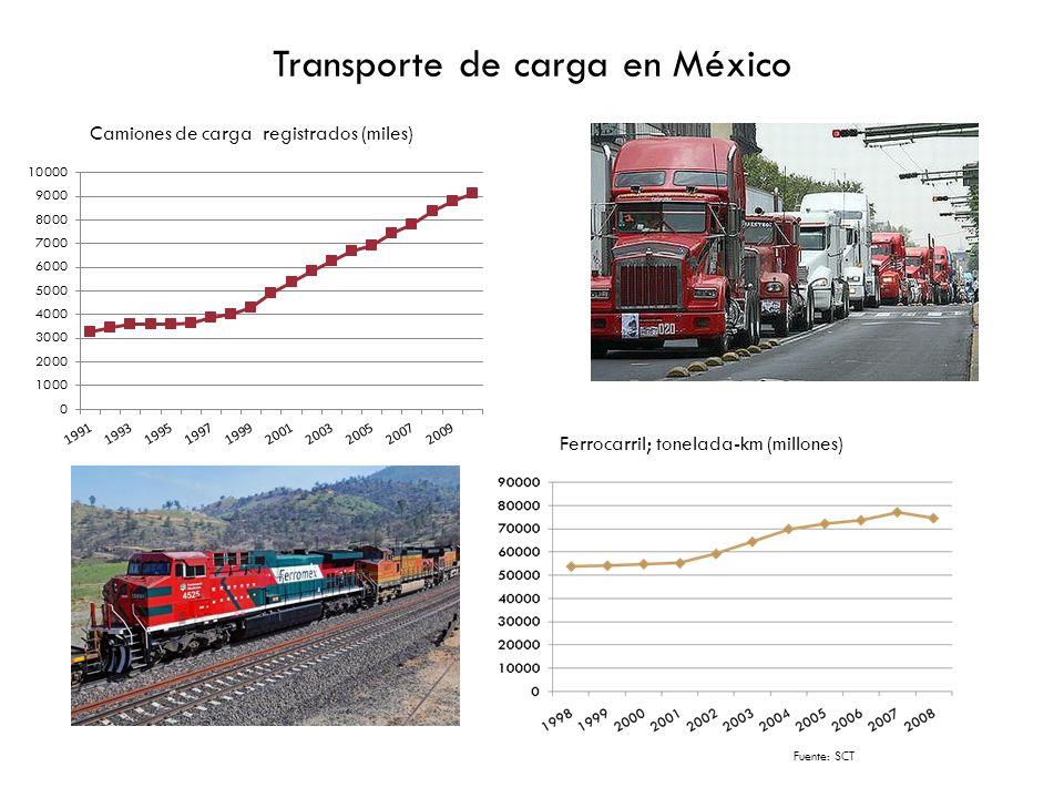 Transporte de carga en México Camiones de carga registrados (miles) Ferrocarril; tonelada-km (millones) Fuente: INEGI Fuente: SCT