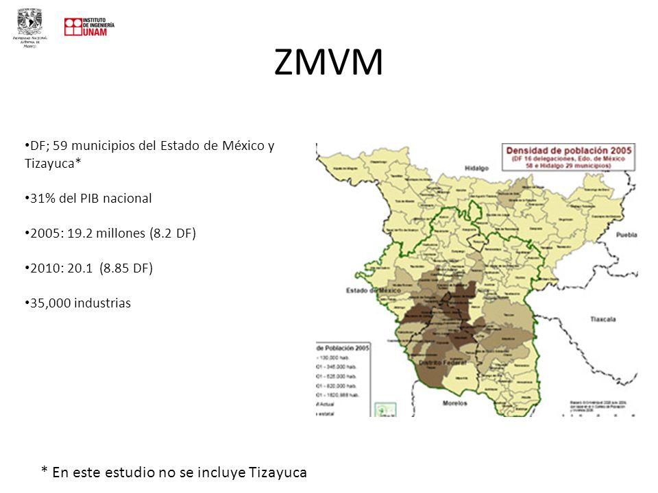 ZMVM DF; 59 municipios del Estado de México y Tizayuca* 31% del PIB nacional 2005: 19.2 millones (8.2 DF) 2010: 20.1 (8.85 DF) 35,000 industrias * En este estudio no se incluye Tizayuca