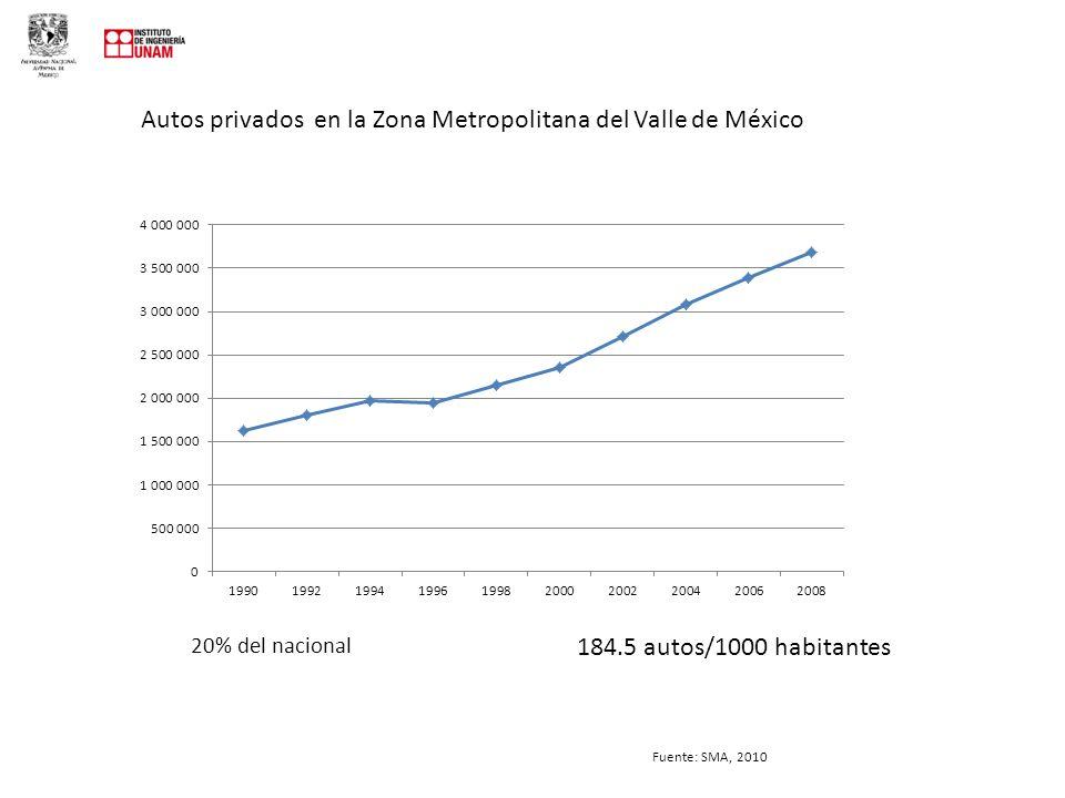 Autos privados en la Zona Metropolitana del Valle de México 20% del nacional Fuente: SMA, 2010 184.5 autos/1000 habitantes