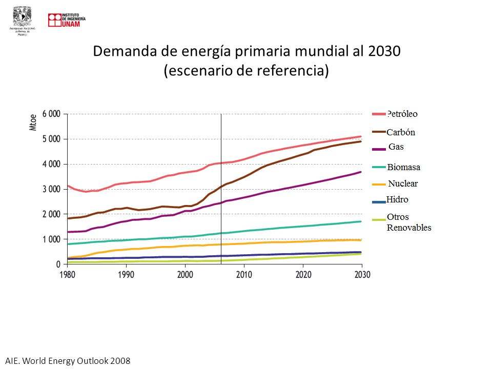 Demanda de energía primaria mundial al 2030 (escenario de referencia) AIE. World Energy Outlook 2008