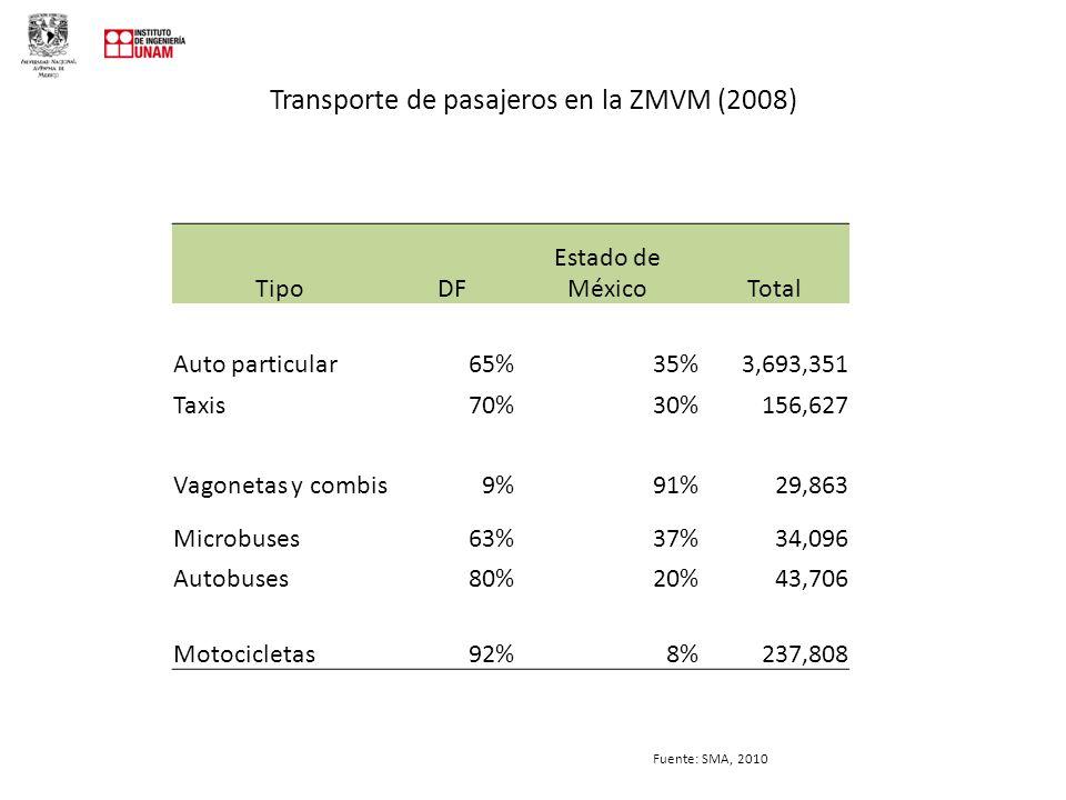 Transporte de pasajeros en la ZMVM (2008) TipoDF Estado de MéxicoTotal Auto particular65%35%3,693,351 Taxis70%30%156,627 Vagonetas y combis9%91%29,863 Microbuses63%37%34,096 Autobuses80%20%43,706 Motocicletas92%8%237,808 Fuente: SMA, 2010