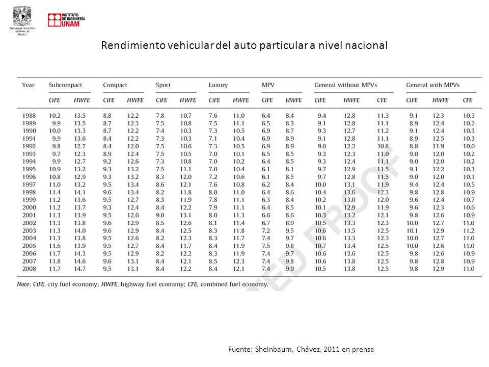 Rendimiento vehicular del auto particular a nivel nacional Fuente: Sheinbaum, Chávez, 2011 en prensa