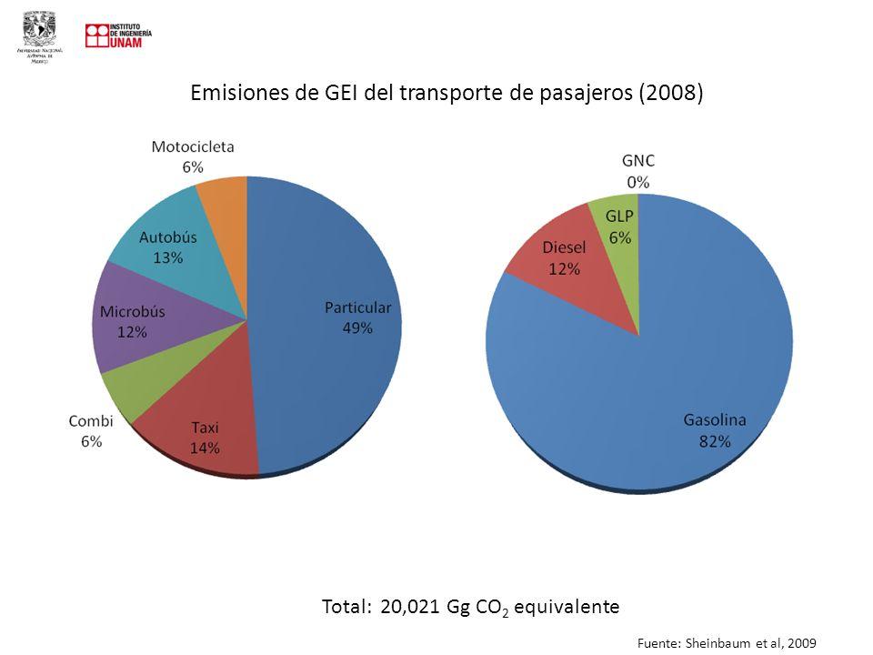 Emisiones de GEI del transporte de pasajeros (2008) Total: 20,021 Gg CO 2 equivalente Fuente: Sheinbaum et al, 2009
