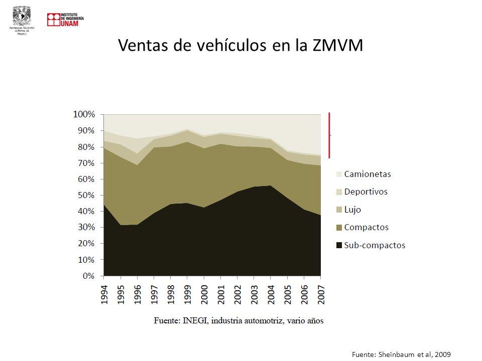 Ventas de vehículos en la ZMVM Fuente: Sheinbaum et al, 2009