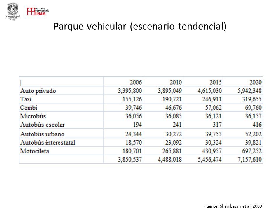 Parque vehicular (escenario tendencial) Fuente: Sheinbaum et al, 2009