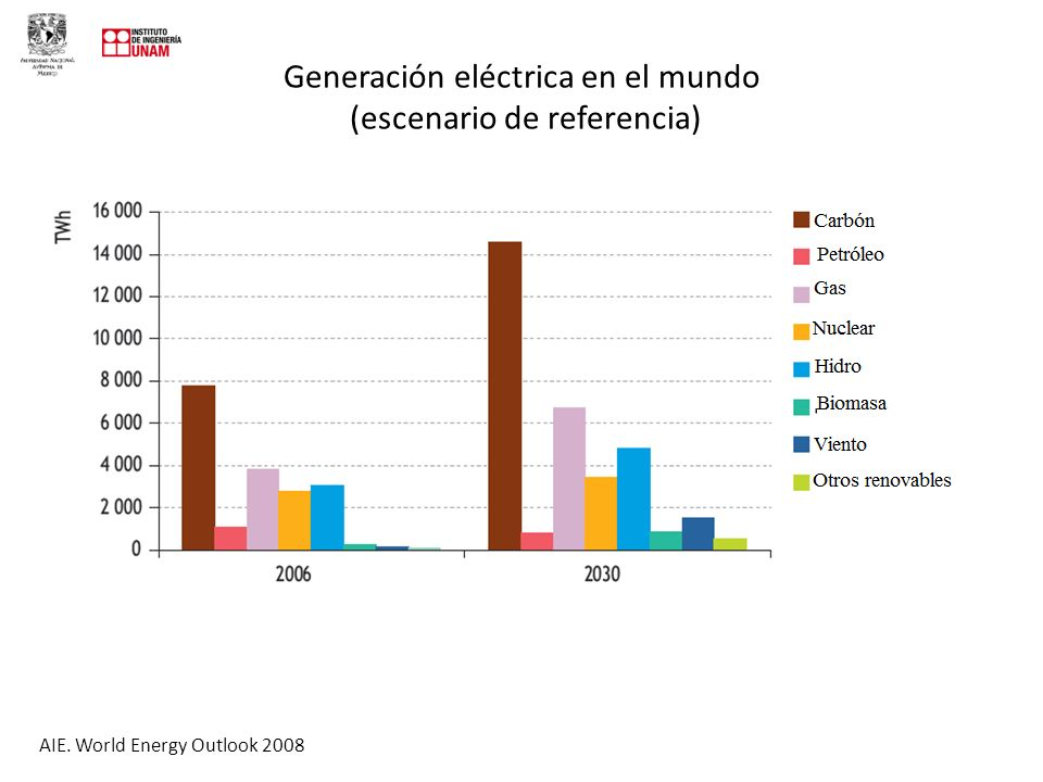Generación eléctrica en el mundo (escenario de referencia) AIE. World Energy Outlook 2008