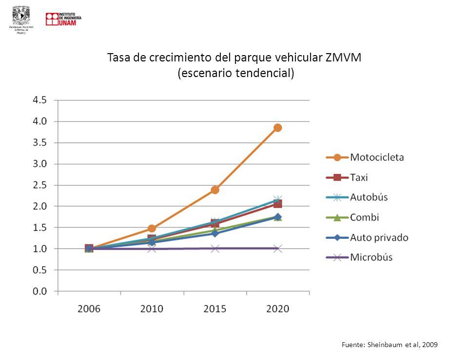 Tasa de crecimiento del parque vehicular ZMVM (escenario tendencial) Fuente: Sheinbaum et al, 2009