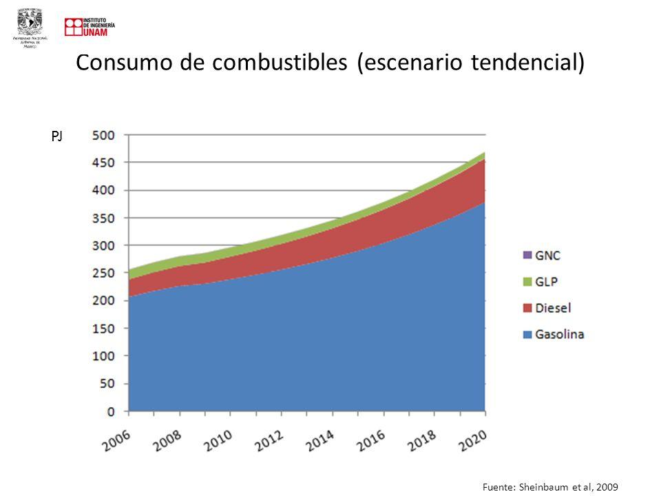 Consumo de combustibles (escenario tendencial) PJ Fuente: Sheinbaum et al, 2009