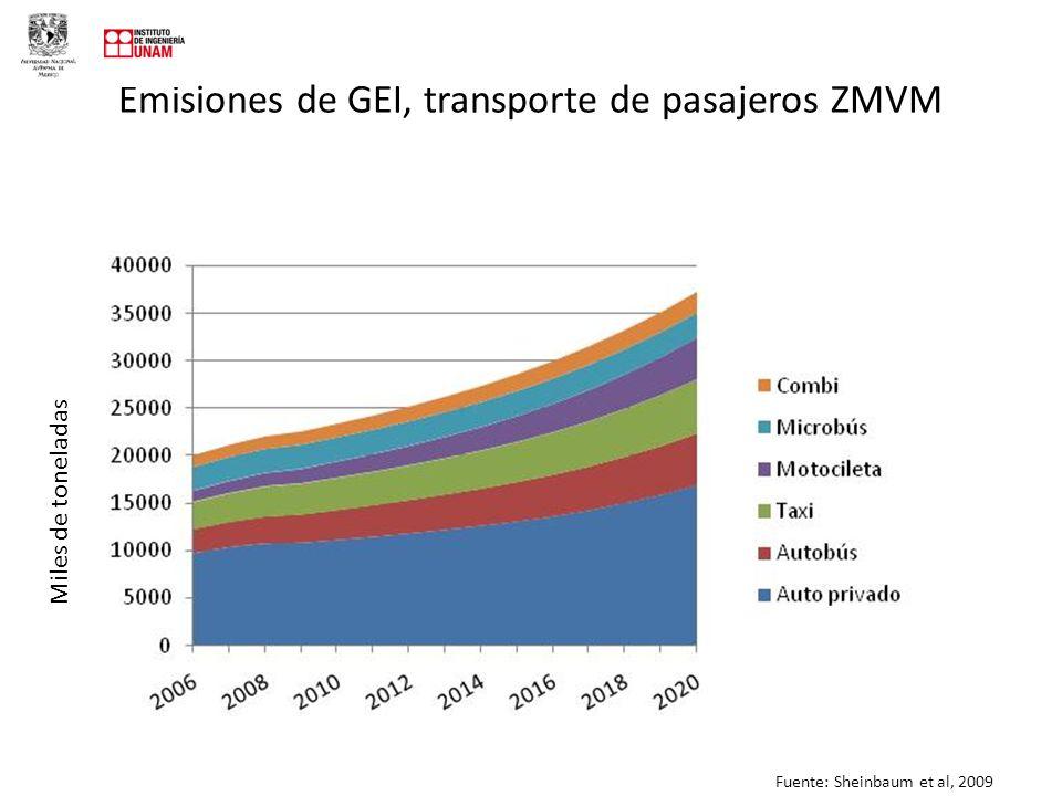 Emisiones de GEI, transporte de pasajeros ZMVM Miles de toneladas Fuente: Sheinbaum et al, 2009