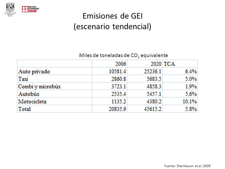 Emisiones de GEI (escenario tendencial) Miles de toneladas de CO 2 equivalente Fuente: Sheinbaum et al, 2009