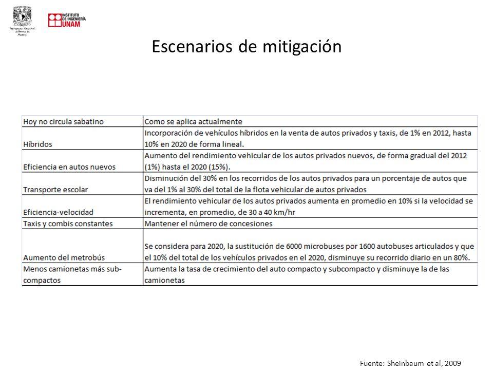 Escenarios de mitigación Fuente: Sheinbaum et al, 2009