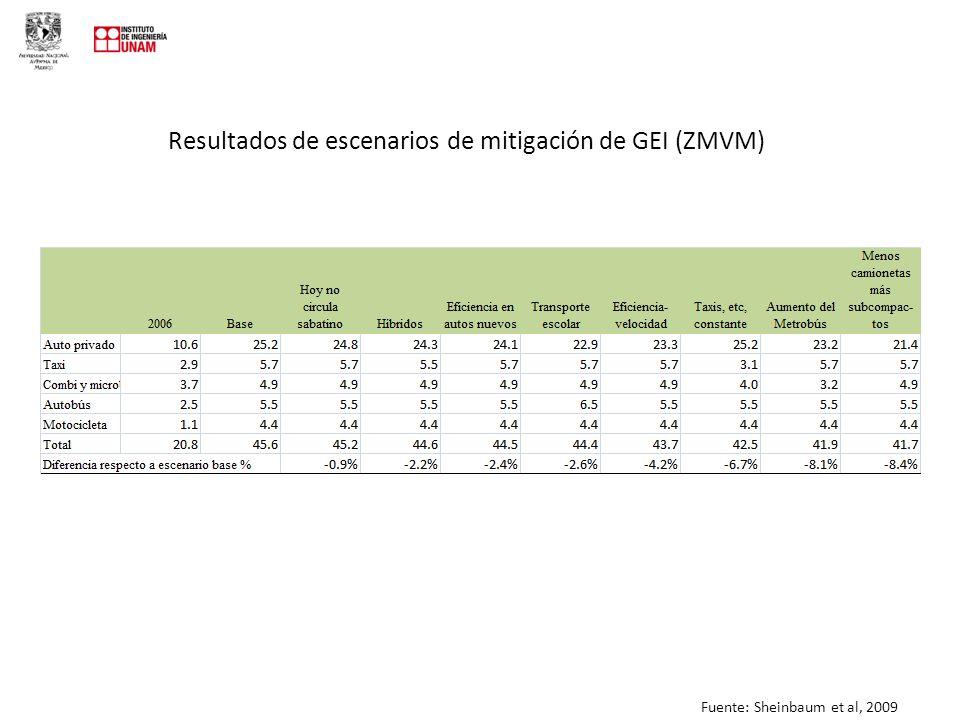 Resultados de escenarios de mitigación de GEI (ZMVM) Fuente: Sheinbaum et al, 2009