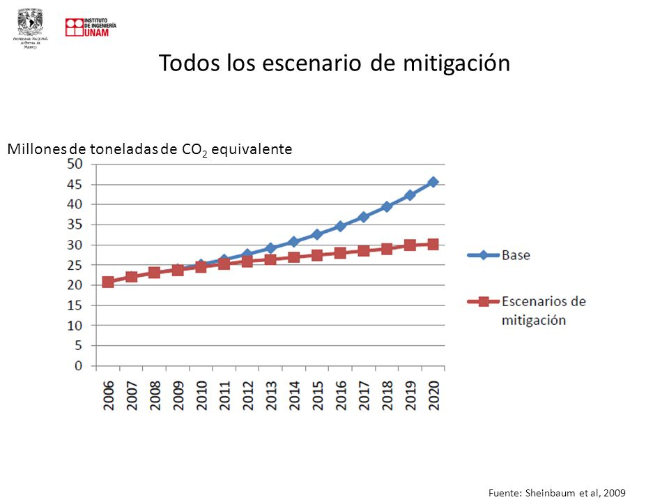 Todos los escenario de mitigación Millones de toneladas de CO 2 equivalente Fuente: Sheinbaum et al, 2009