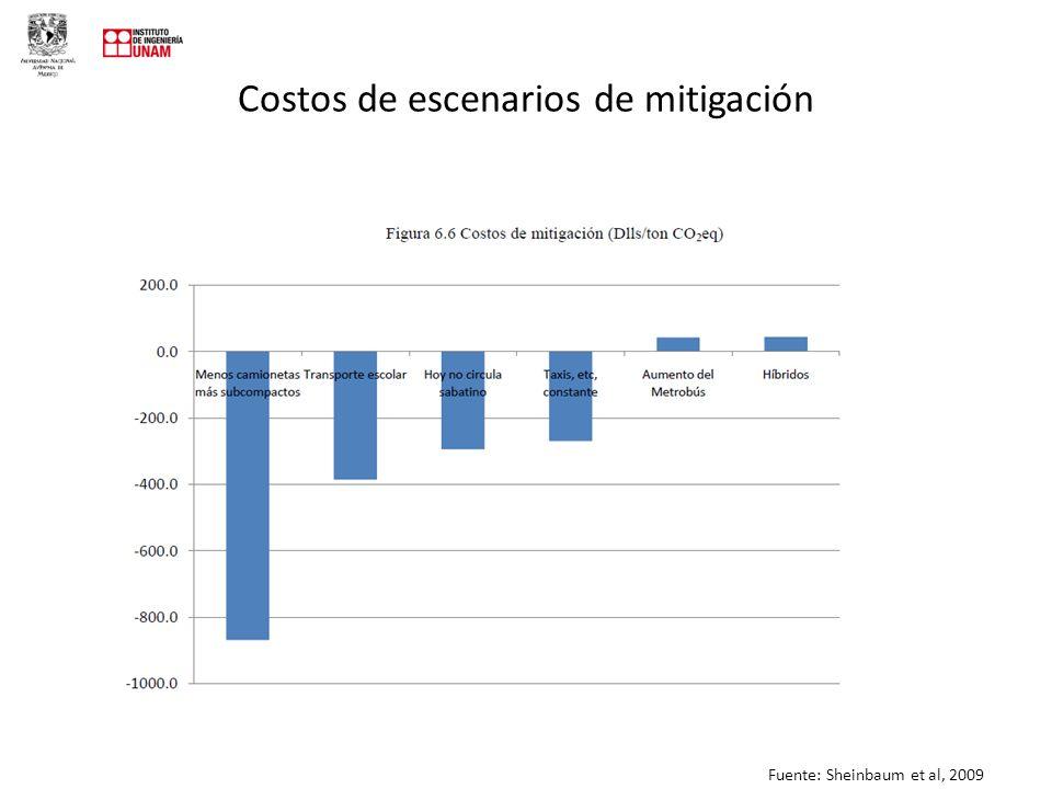 Costos de escenarios de mitigación Fuente: Sheinbaum et al, 2009