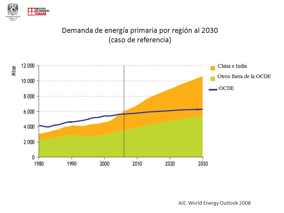 Demanda de energía primaria por región al 2030 (caso de referencia) AIE. World Energy Outlook 2008