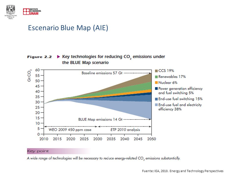 Escenario Blue Map (AIE) Fuente: IEA, 2010. Energy and Technology Perspectives
