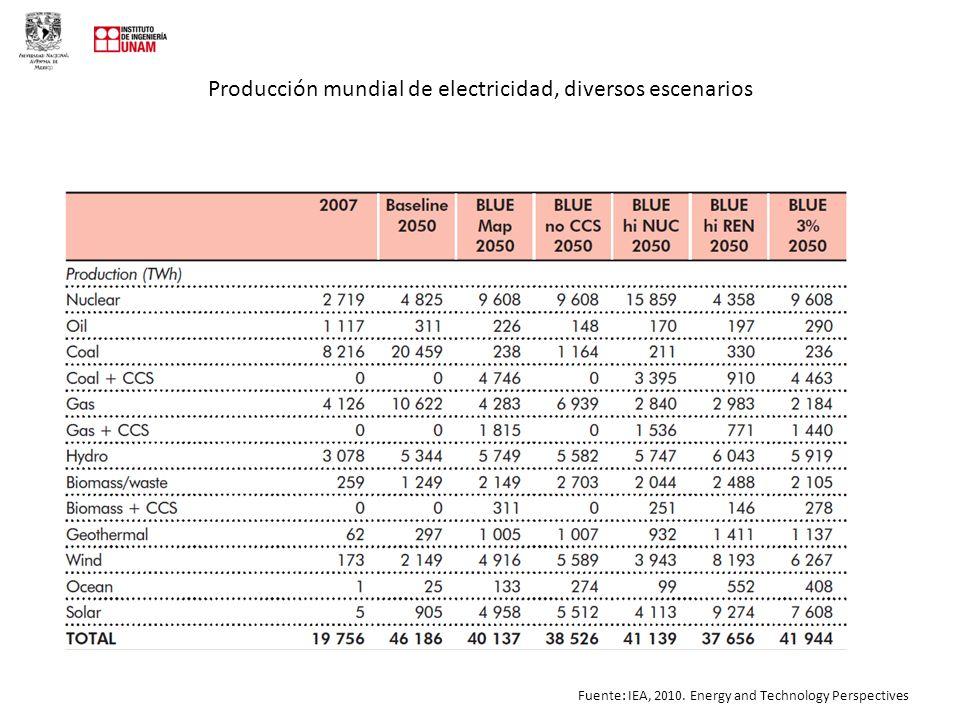 Producción mundial de electricidad, diversos escenarios Fuente: IEA, 2010.