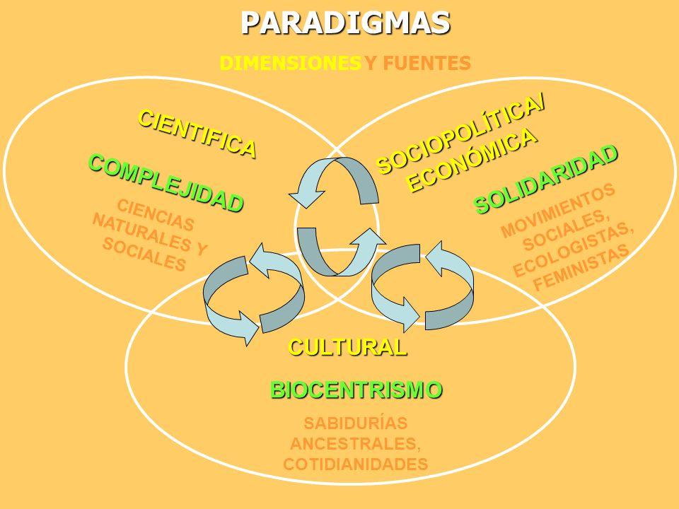 COMPLEJIDAD CIENCIAS NATURALES Y SOCIALESPARADIGMAS DIMENSIONES Y FUENTESBIOCENTRISMO SABIDURÍAS ANCESTRALES, COTIDIANIDADES CULTURAL CIENTIFICA SOCIO