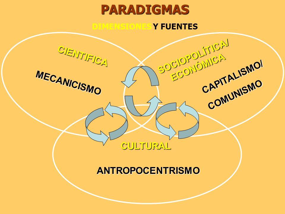 CAPITALISMO/ COMUNISMOPARADIGMAS DIMENSIONES Y FUENTESMECANICISMO ANTROPOCENTRISMO CULTURAL CIENTIFICA SOCIOPOLÍTICA/ ECONÓMICA