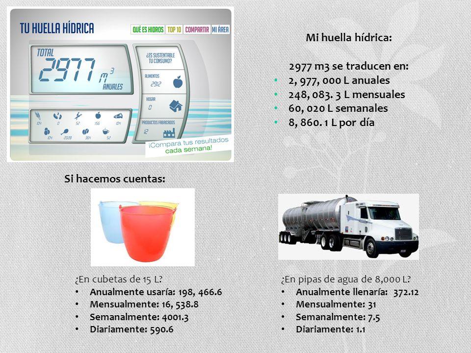 Mi huella hídrica: 2977 m3 se traducen en: 2, 977, 000 L anuales 248, 083. 3 L mensuales 60, 020 L semanales 8, 860. 1 L por día Si hacemos cuentas: ¿