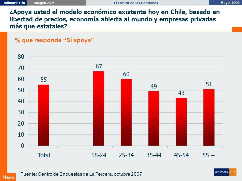 Mayo 2008 El Futuro de las PensionesAdimark-GfK Imagen AFP Mayo ¿Apoya usted el modelo económico existente hoy en Chile, basado en libertad de precios, economía abierta al mundo y empresas privadas más que estatales.