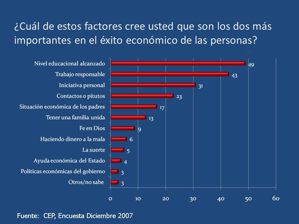 ¿Cuál de estos factores cree usted que son los dos más importantes en el éxito económico de las personas.