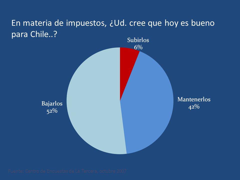 En materia de impuestos, ¿Ud. cree que hoy es bueno para Chile...