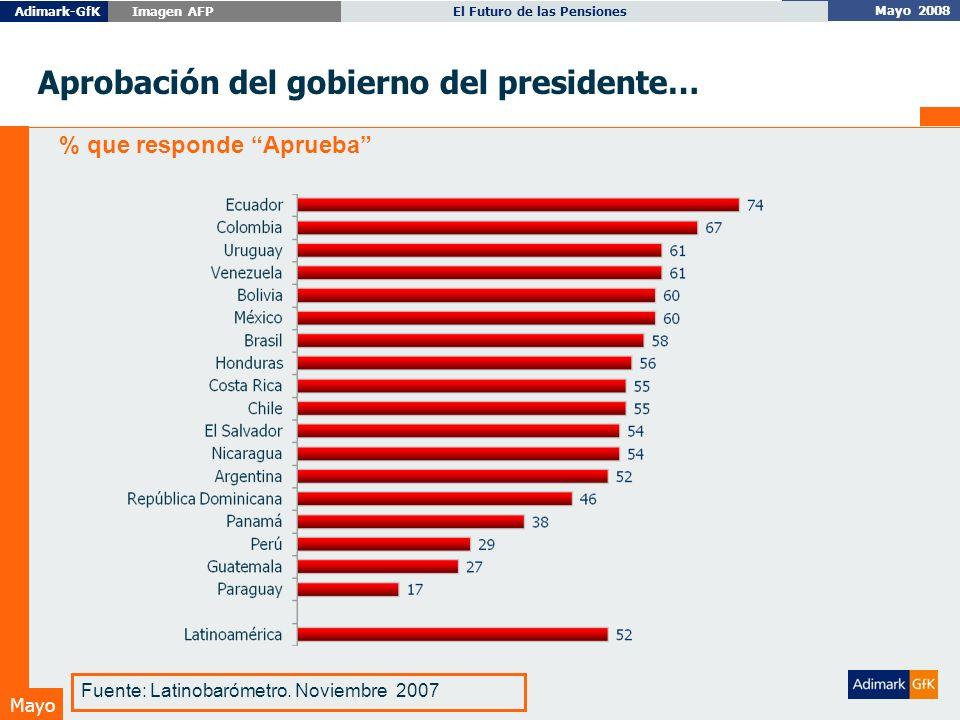 Mayo 2008 El Futuro de las PensionesAdimark-GfK Imagen AFP Mayo Aprobación del gobierno del presidente… % que responde Aprueba Fuente: Latinobarómetro.