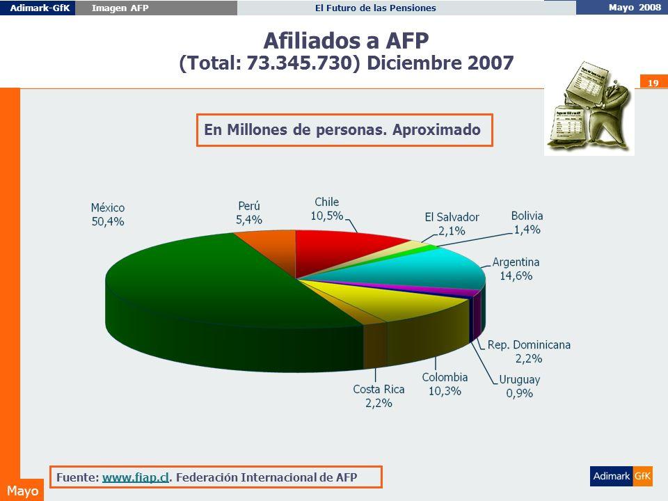 Mayo 2008 El Futuro de las PensionesAdimark-GfK Imagen AFP Mayo 19 Afiliados a AFP (Total: 73.345.730) Diciembre 2007 En Millones de personas.