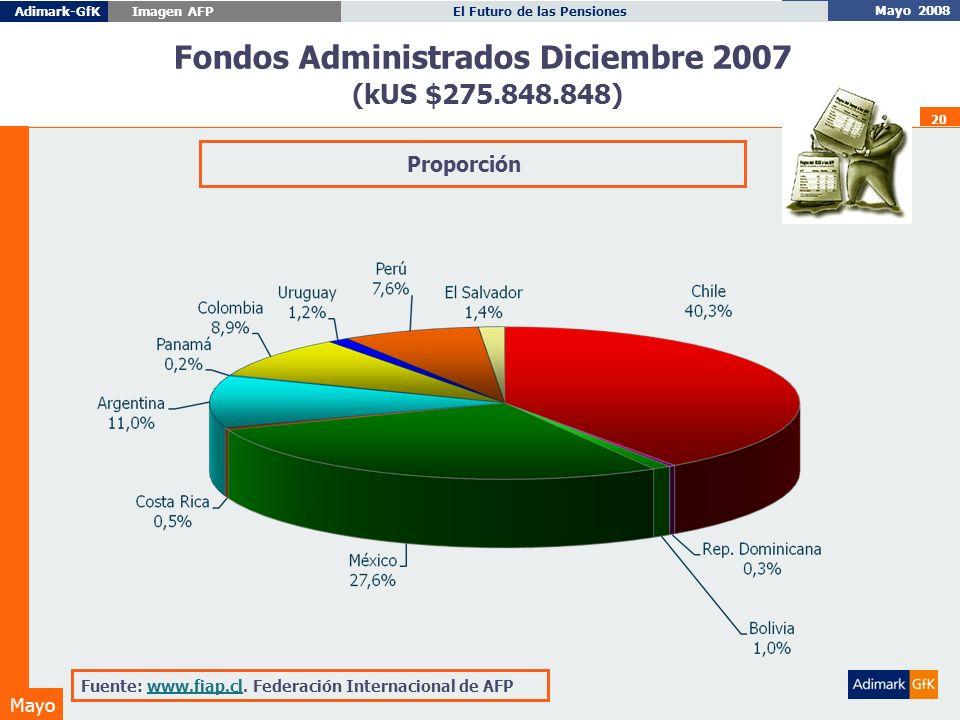 Mayo 2008 El Futuro de las PensionesAdimark-GfK Imagen AFP Mayo 20 Fondos Administrados Diciembre 2007 (kUS $275.848.848) Fuente: www.fiap.cl.