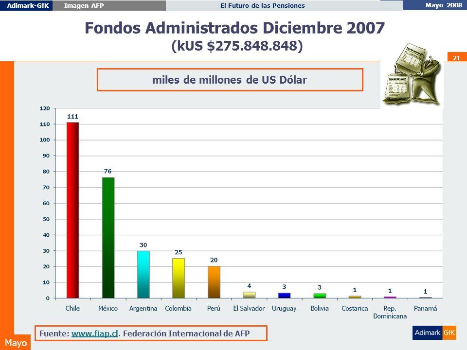 Mayo 2008 El Futuro de las PensionesAdimark-GfK Imagen AFP Mayo 21 Fuente: www.fiap.cl.