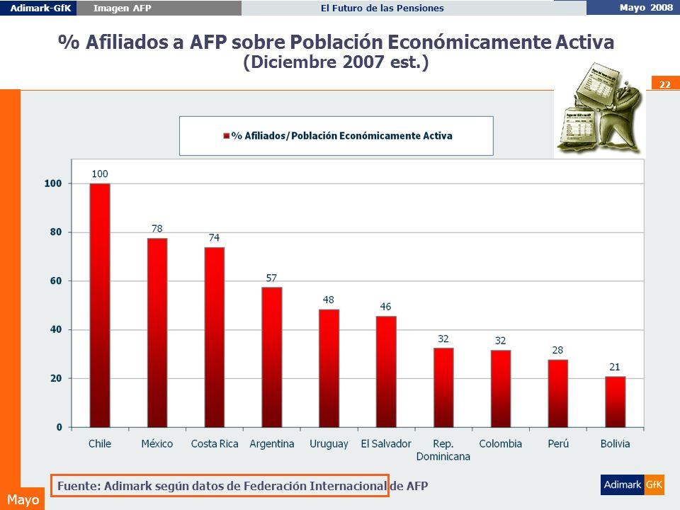 Mayo 2008 El Futuro de las PensionesAdimark-GfK Imagen AFP Mayo 22 % Afiliados a AFP sobre Población Económicamente Activa (Diciembre 2007 est.) Fuente: Adimark según datos de Federación Internacional de AFP
