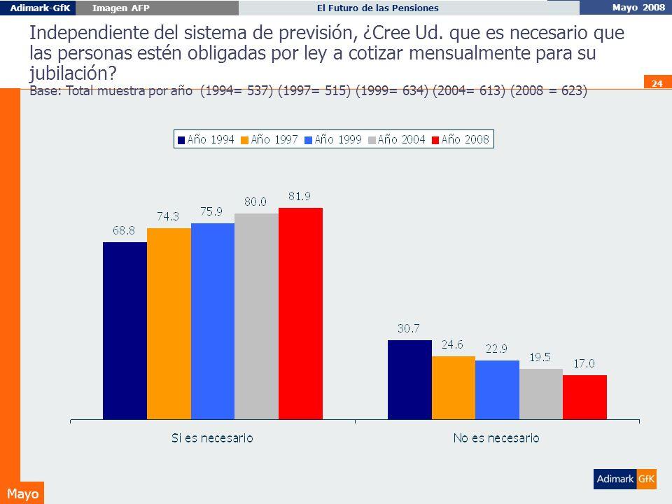 Mayo 2008 El Futuro de las PensionesAdimark-GfK Imagen AFP Mayo 24 Independiente del sistema de previsión, ¿Cree Ud.