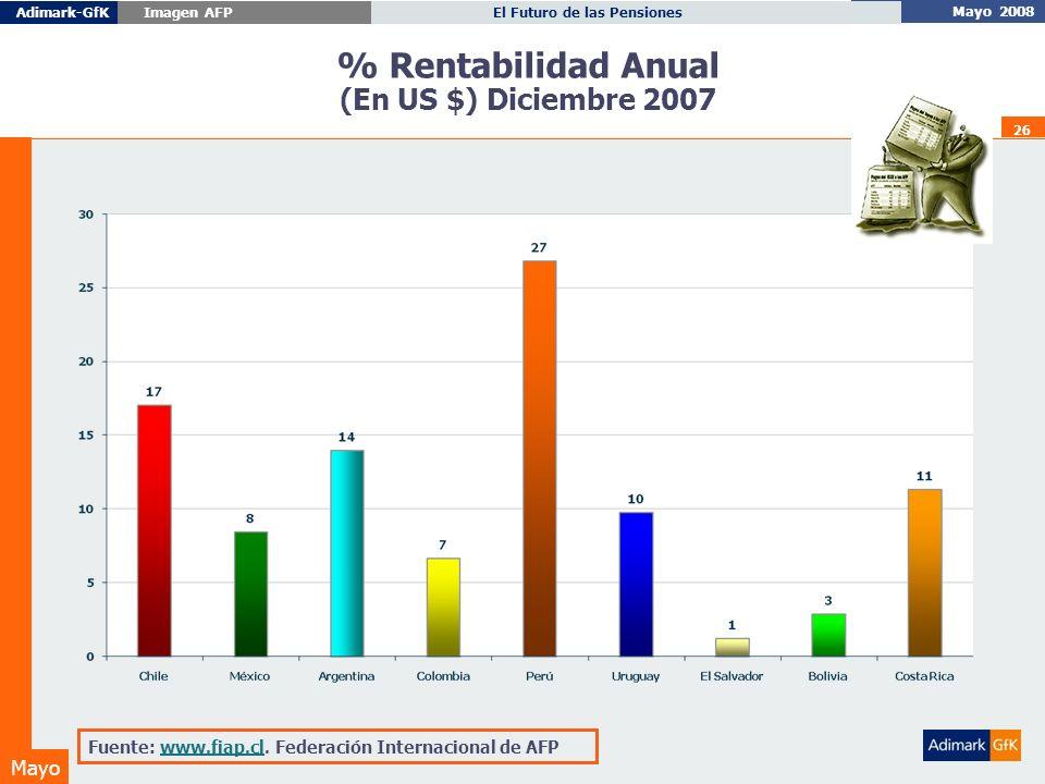 Mayo 2008 El Futuro de las PensionesAdimark-GfK Imagen AFP Mayo 26 % Rentabilidad Anual (En US $) Diciembre 2007 Fuente: www.fiap.cl.