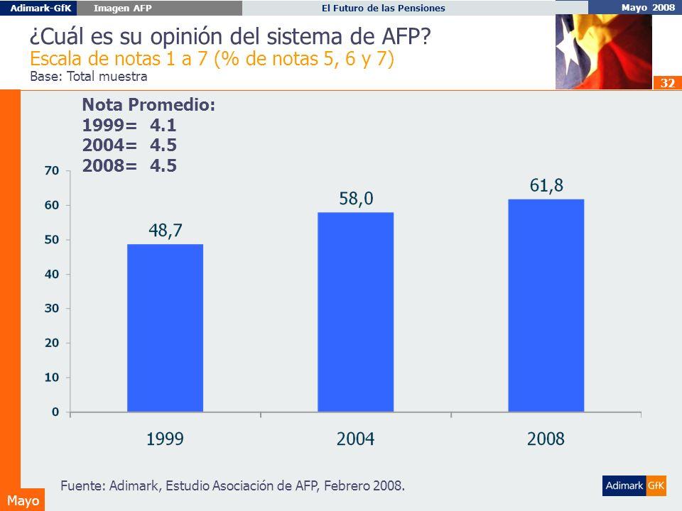 Mayo 2008 El Futuro de las PensionesAdimark-GfK Imagen AFP Mayo 32 ¿Cuál es su opinión del sistema de AFP.