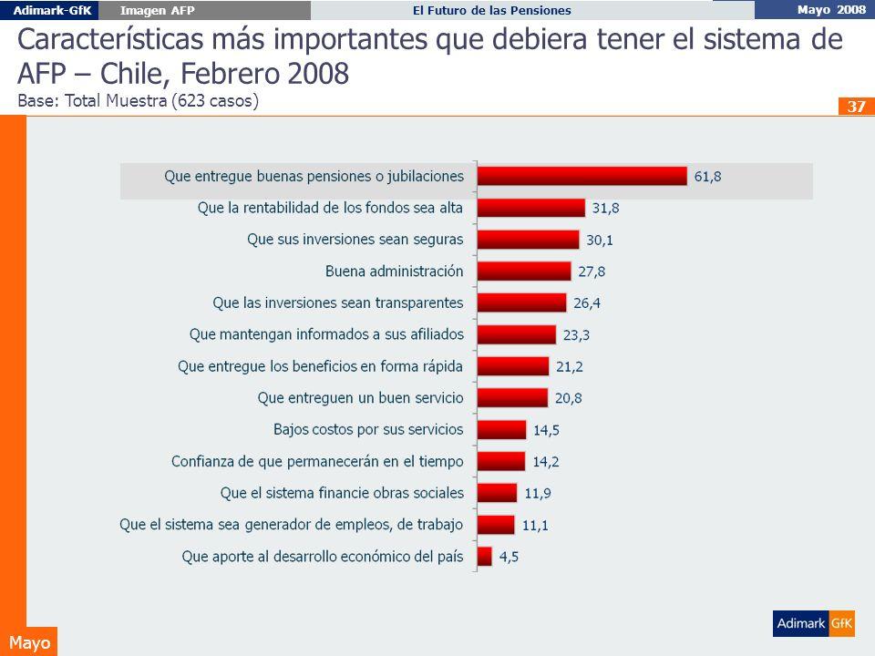 Mayo 2008 El Futuro de las PensionesAdimark-GfK Imagen AFP Mayo 37 Características más importantes que debiera tener el sistema de AFP – Chile, Febrero 2008 Base: Total Muestra (623 casos)