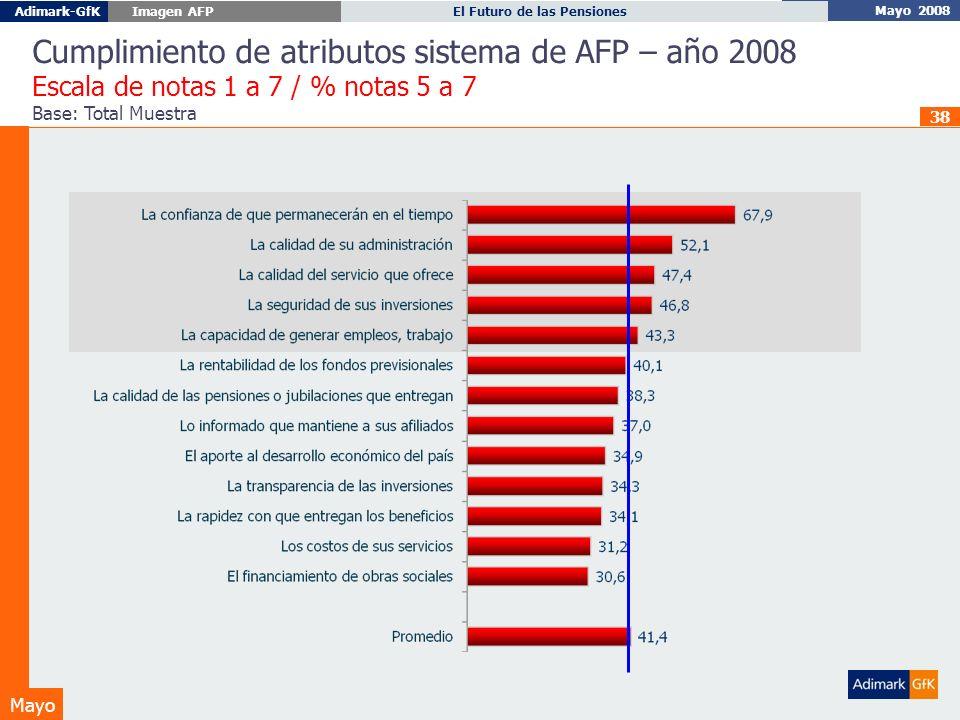 Mayo 2008 El Futuro de las PensionesAdimark-GfK Imagen AFP Mayo 38 Cumplimiento de atributos sistema de AFP – año 2008 Escala de notas 1 a 7 / % notas 5 a 7 Base: Total Muestra