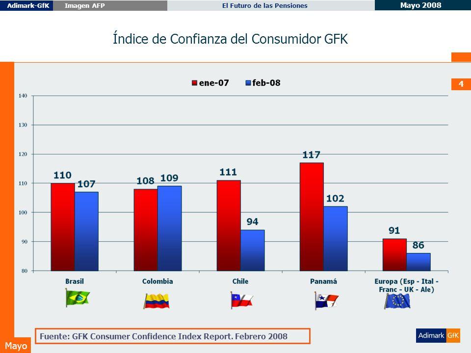 Mayo 2008 El Futuro de las PensionesAdimark-GfK Imagen AFP Mayo Mayo 2008 4 Índice de Confianza del Consumidor GFK Fuente: GFK Consumer Confidence Index Report.