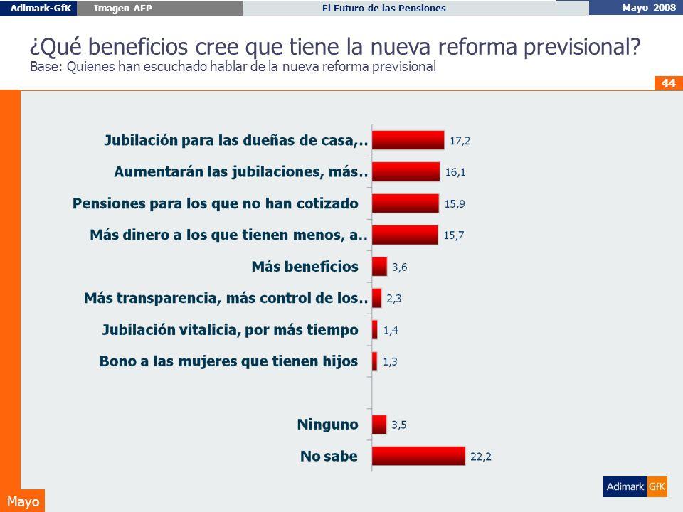 Mayo 2008 El Futuro de las PensionesAdimark-GfK Imagen AFP Mayo 44 ¿Qué beneficios cree que tiene la nueva reforma previsional.