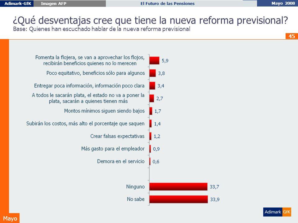 Mayo 2008 El Futuro de las PensionesAdimark-GfK Imagen AFP Mayo 45 ¿Qué desventajas cree que tiene la nueva reforma previsional.