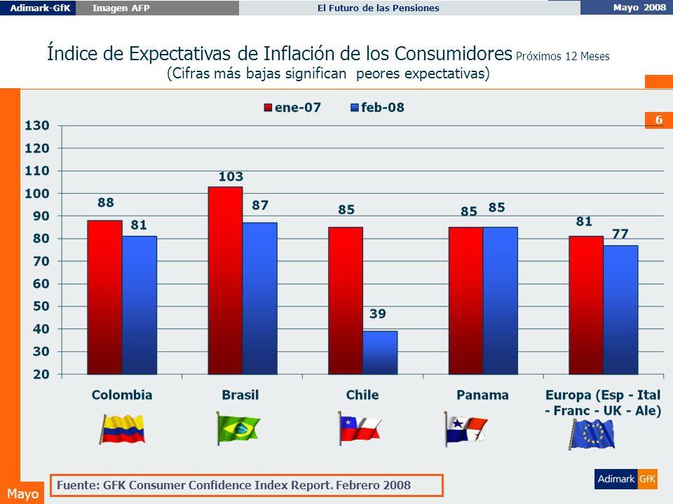 Mayo 2008 El Futuro de las PensionesAdimark-GfK Imagen AFP Mayo 6 Índice de Expectativas de Inflación de los Consumidores Próximos 12 Meses (Cifras más bajas significan peores expectativas) Fuente: GFK Consumer Confidence Index Report.