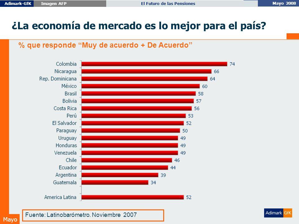 Mayo 2008 El Futuro de las PensionesAdimark-GfK Imagen AFP Mayo ¿La economía de mercado es lo mejor para el país.