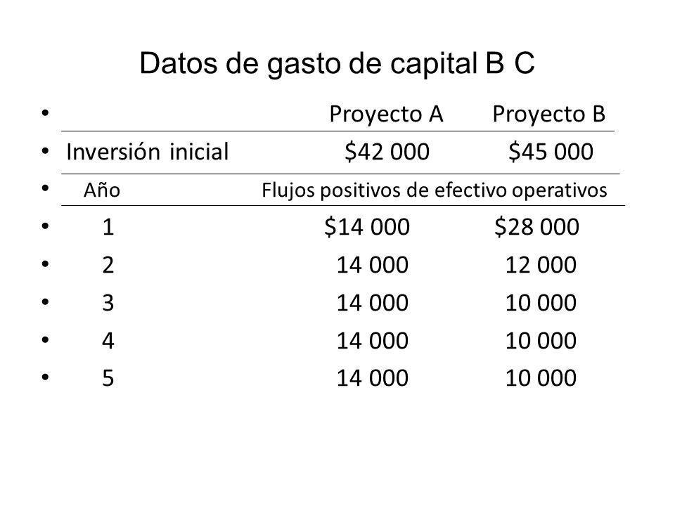 Diagrama par VPN Proyecto A Final de año 0 1 2 3 4 5 -$ 42 000 $14 000 $14 000 $14 000 $14 000 $ 14 0000 k = 10% 53.07 VPN A = $11.07 Proyecto B Final de año 0 1 2 3 4 5 -$45 000 $28 000 $12 000 $10 000 $10 000 $10 000 k = 10% 25.455 9.917 7.513 6.830 6.209 VPN B = $10 024