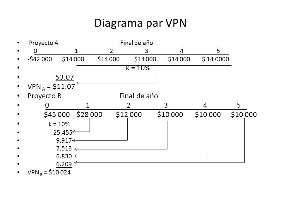 Diagrama par VPN Proyecto A Final de año 0 1 2 3 4 5 -$ 42 000 $14 000 $14 000 $14 000 $14 000 $ 14 0000 k = 10% 53.07 VPN A = $11.07 Proyecto B Final