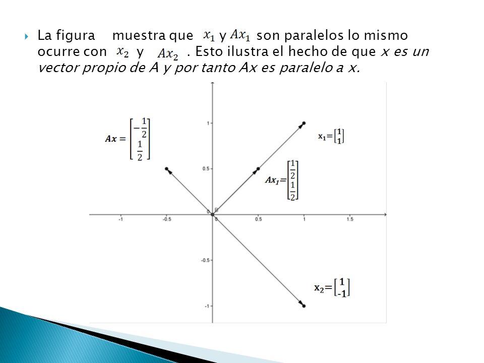 La figura muestra que y son paralelos lo mismo ocurre con y. Esto ilustra el hecho de que x es un vector propio de A y por tanto Ax es paralelo a x.