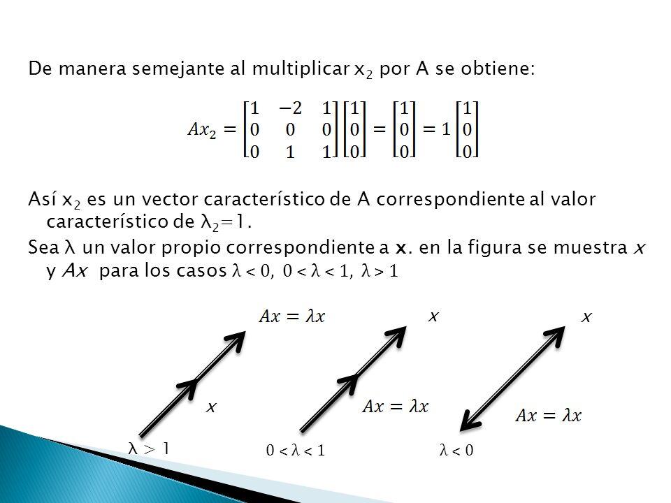 Determinemos ahora un vector propios de A asociado a, formamos el sistema lineal Una solución es: Para cualquier numero real r.